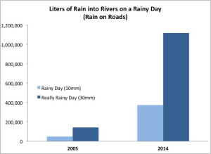 liters of rain on a rainy day